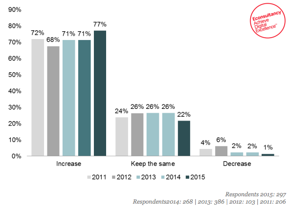 Marketing_budgets_2015