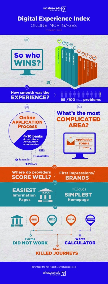 Digital Experience Index Charts