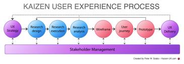 kaizen-ux-process